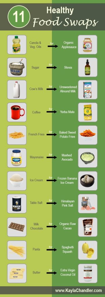 http://www.kaylachandler.com/11-healthy-food-swaps/